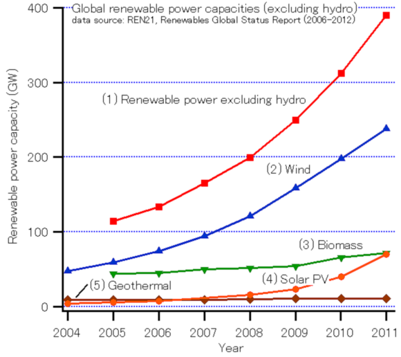 Global Renewable Power Capacities