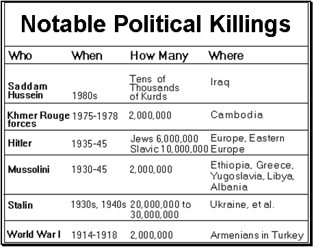 Political Killings