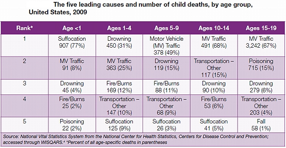 The five leading causes and number of child deaths, by age group, United States, 2009