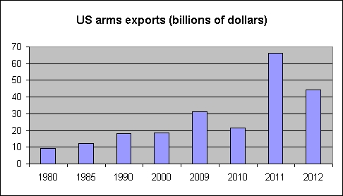 The U.S. is the biggest arms exporter in the world