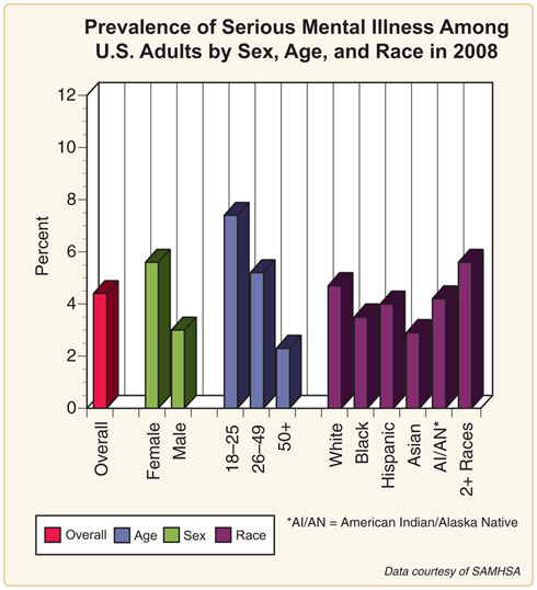 US serious mental illness incidence