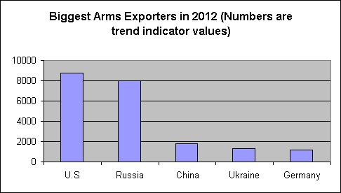 The U.S. is the world's biggest arms exporter
