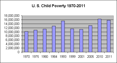 Child poverty in the U.S. from 1970 to 2011