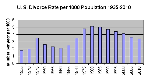 Divorce rate in the US from 1935 to 2010