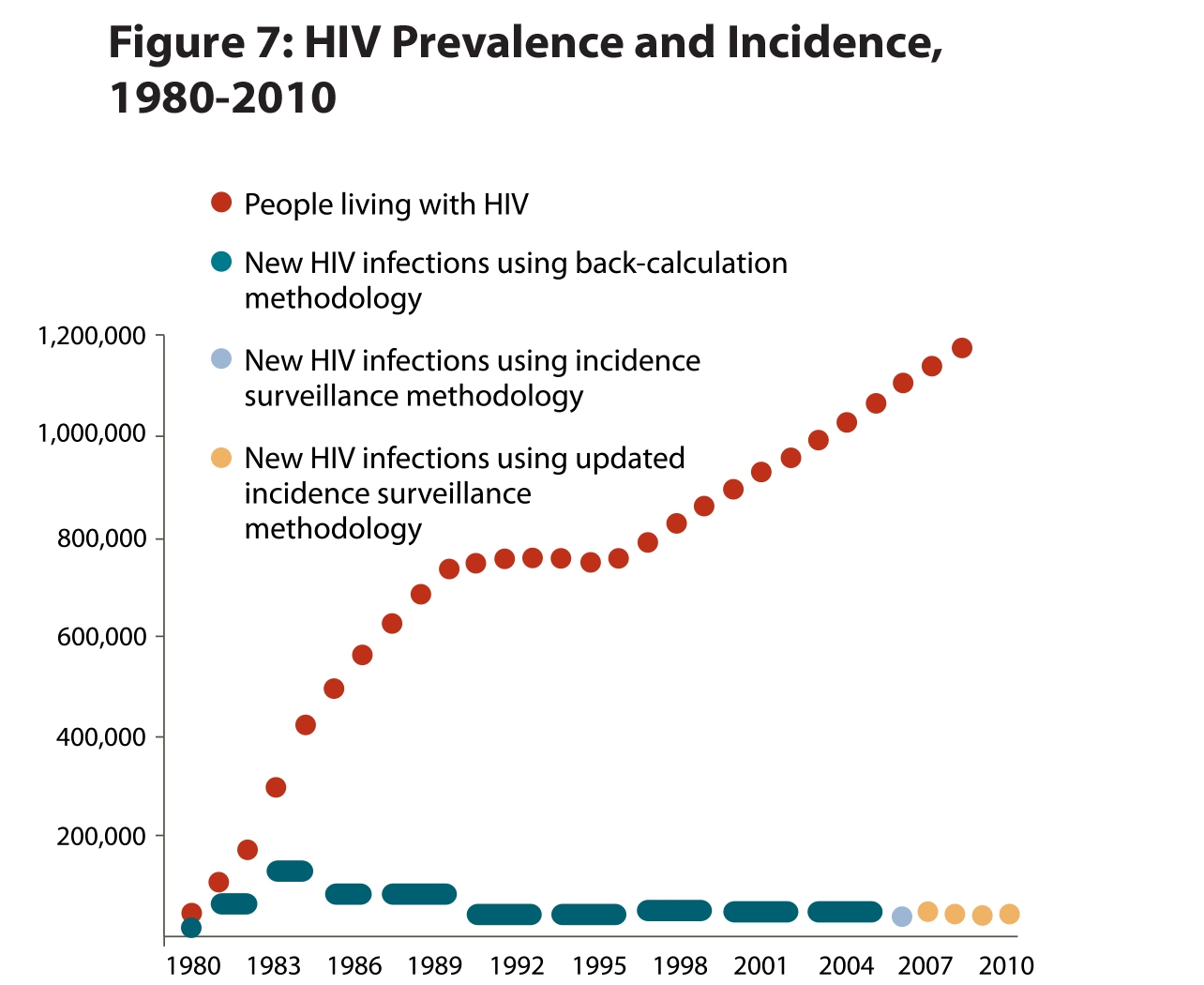HIV and AIDS incidence from 1980 to 2010