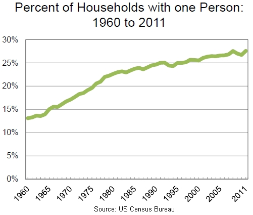 households with 1 person