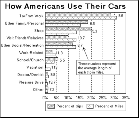 Auto Usage Breakdown By Purpose Of Trip