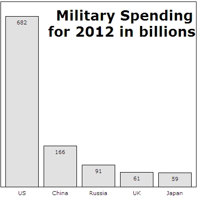 Military spending for 2012 (Source: SIPRI, but it's our original graphics)