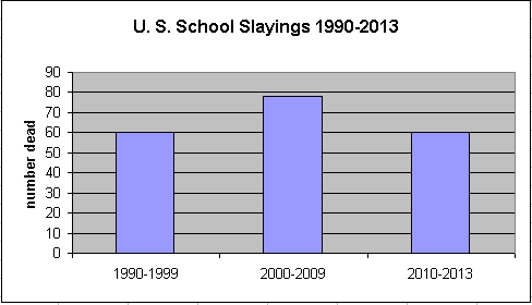 School slayings 1990-2013
