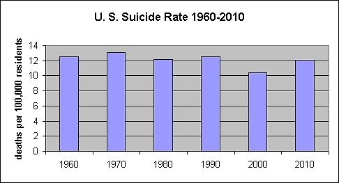 Suicide rate in U.S. from 1960 to 2010