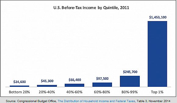 Average USA before-tax income by quintile