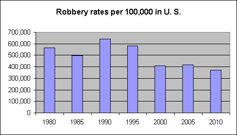 US robbery rates per 100000 1980-2010