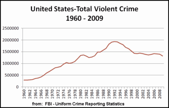 total violent crimes in U.S. 1960-2009