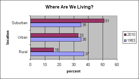 where are Americans living 1983-2010?