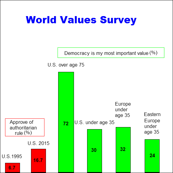 World Values Survey about Democracy