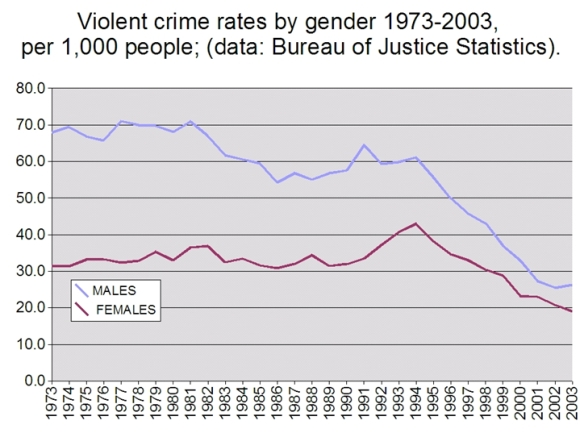 violent crime rates by gender