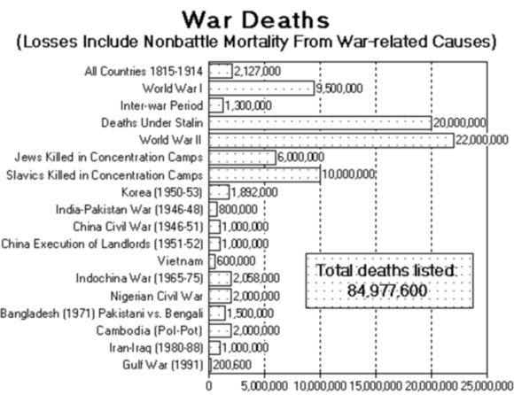 1815 to 1991 war deaths
