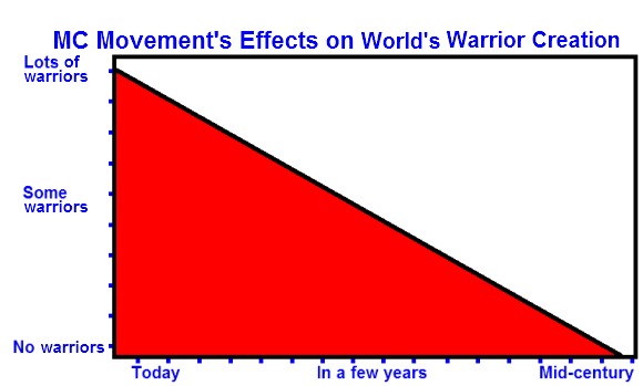 Diminishing world warrior creation